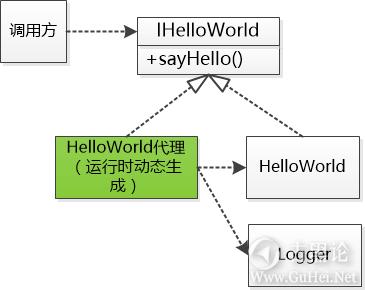 什么是Java动态代理? 5-代码.png