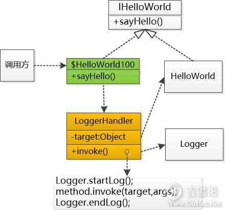 什么是Java动态代理? 7-代码.png