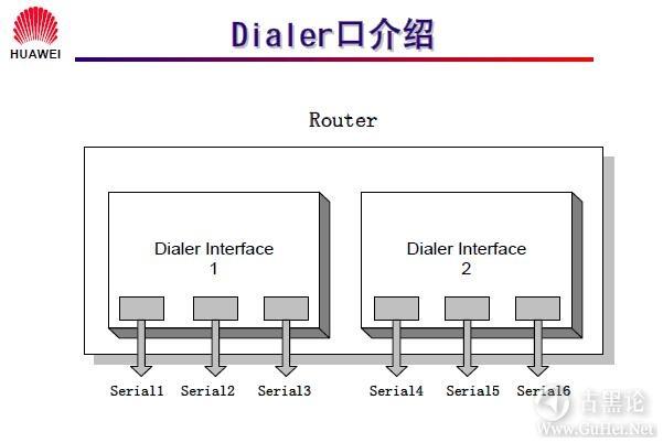 网络工程师之路_第十二章|DDR、ISDN配置 22-Dialer 口介绍.jpg