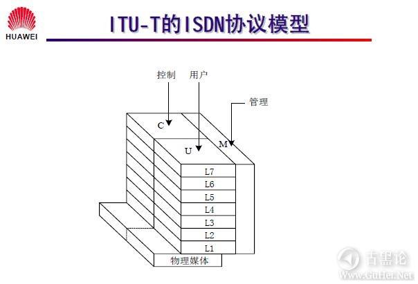 网络工程师之路_第十二章|DDR、ISDN配置 27-ITU-T 的 ISDN 协议模型.jpg