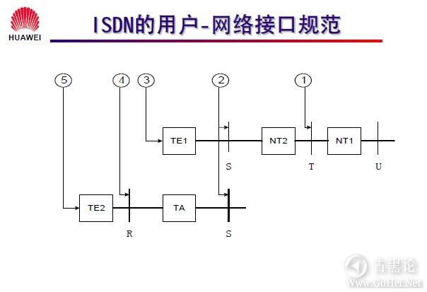 网络工程师之路_第十二章|DDR、ISDN配置 28-ISDN 的用户-网络接口规范.jpg