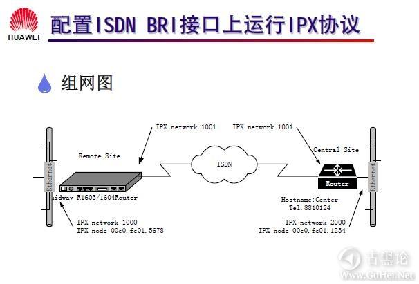 网络工程师之路_第十二章|DDR、ISDN配置 34-配置在 ISDN BRI 接口上运行 IPX 协议实例.jpg