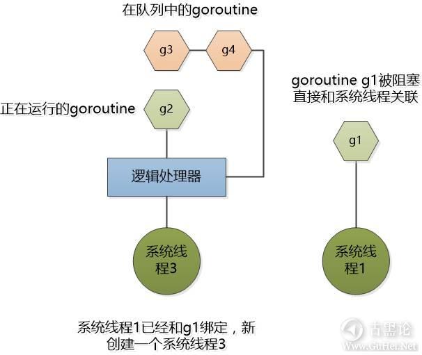 Java老头和新来的Go小子 9-goroutine.jpg