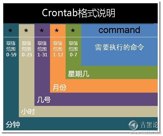 零基础Linux|第十五课_定时任务at和计划任务crontab 2-crontab.jpg