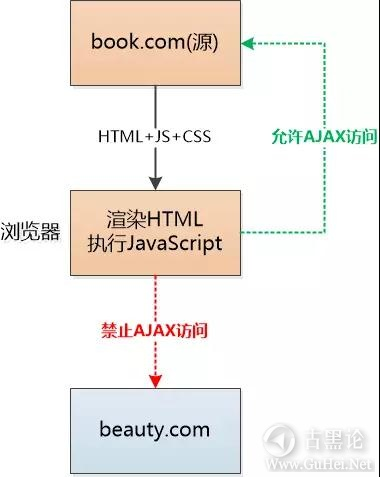 浏览器们的安全反击战 3-访问源服务器.jpg
