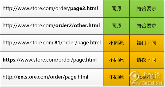 浏览器们的安全反击战 2-同源.png