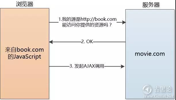 浏览器们的安全反击战 5-cors.jpg