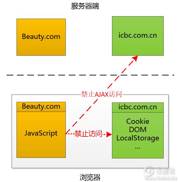 趣解 XSS和CSRF的原理 1-浏览器.png