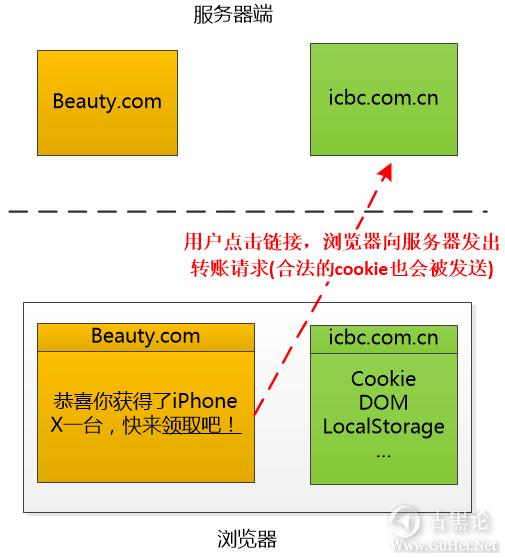 趣解 XSS和CSRF的原理 7-浏览器.png