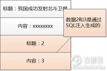 趣解SQL注入原理 4-注入.jpg
