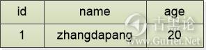 趣解SQL注入原理 2-id.png
