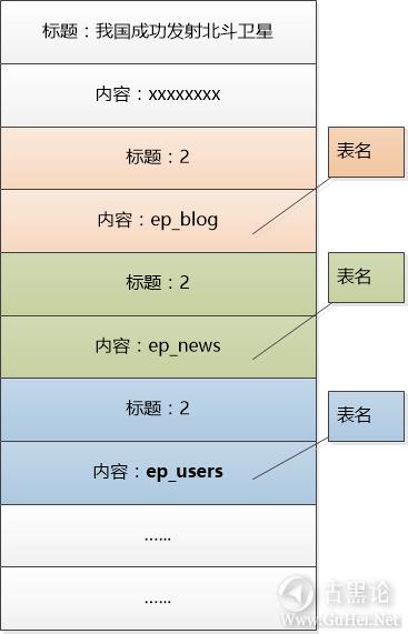趣解SQL注入原理 6-表名.png