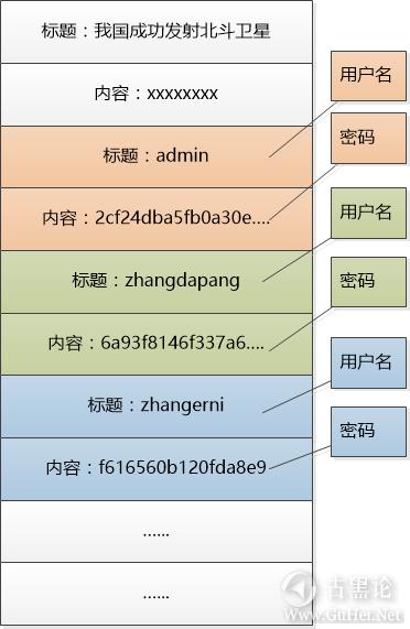 趣解SQL注入原理 8-表数据.png