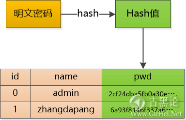 趣解SQL注入原理 9-密码.png