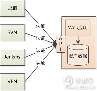 科普贴——LDAP是什么? 1-认证系统.png