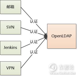 科普贴——LDAP是什么? 3-认证系统.png