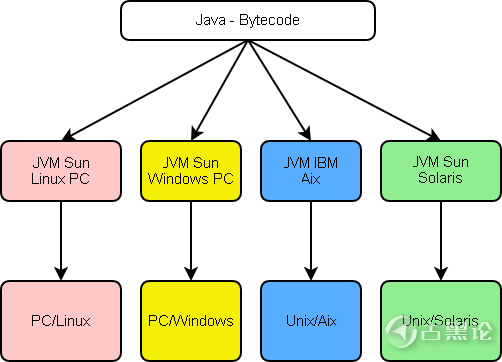 Java 虚拟机JVM 总结(精简版) [上] Java-jvm.png