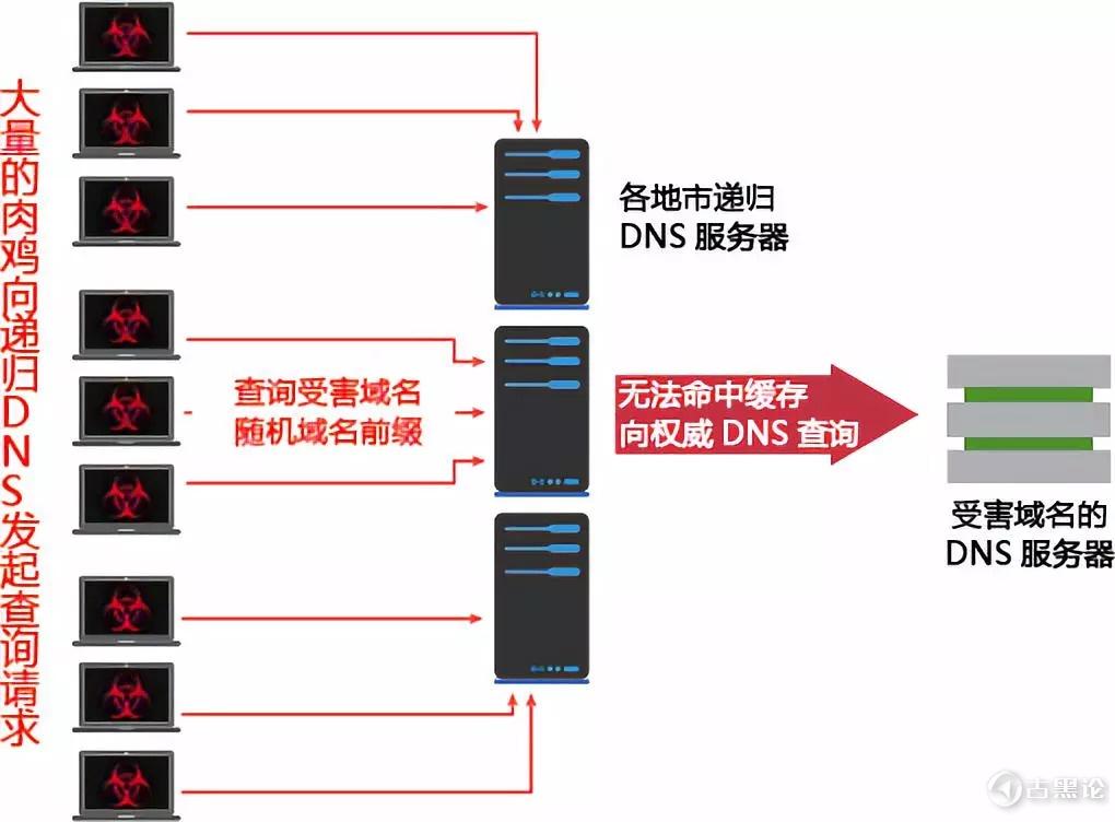 详细讲解何为 DDos 及防御 4.jpg