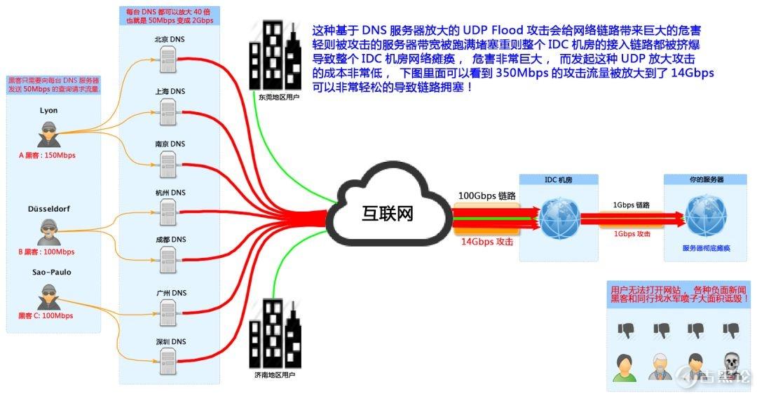 详细讲解何为 DDos 及防御 3.jpg