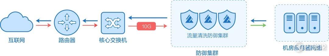 详细讲解何为 DDos 及防御 8.jpg