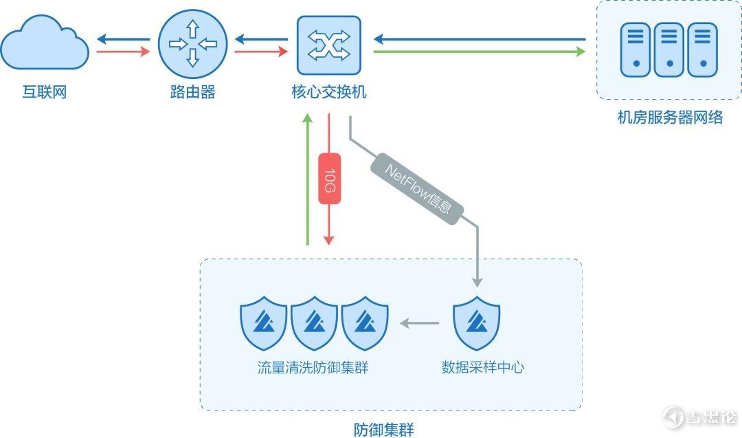 详细讲解何为 DDos 及防御 9.jpg