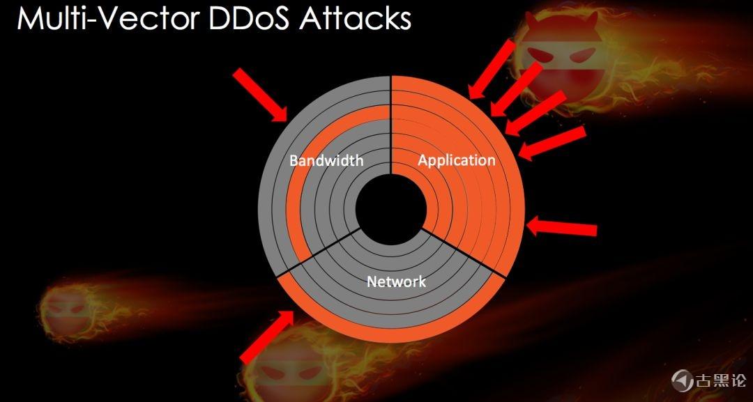 详细讲解何为 DDos 及防御 10.jpg