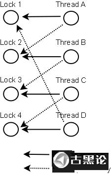 计算机 网络通讯 基础知识 4死锁.png