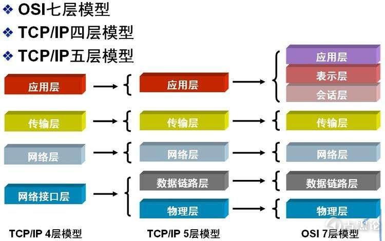 计算机 网络通讯 基础知识 105104_UfG5_2283248.jpg