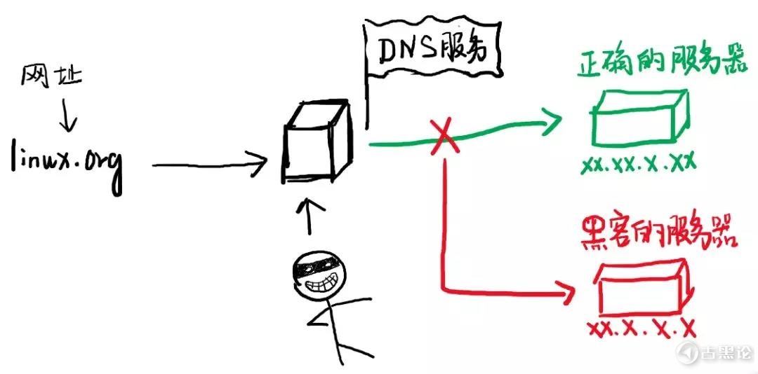 linux 官网为什么被黑? 01.jpg