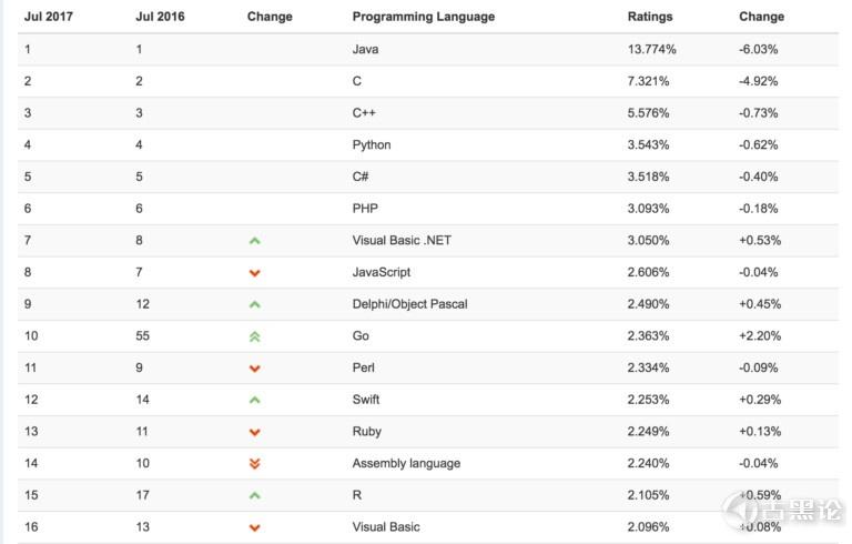 为什么 C语言 永远不会过时? 语言排行榜.jpg