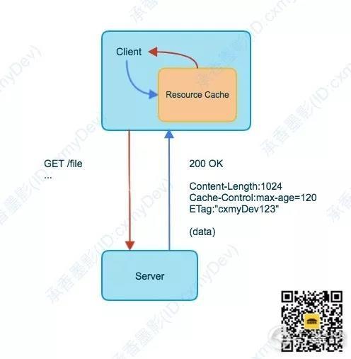 图解 HTTP [1] 的缓存机制 1.jpg