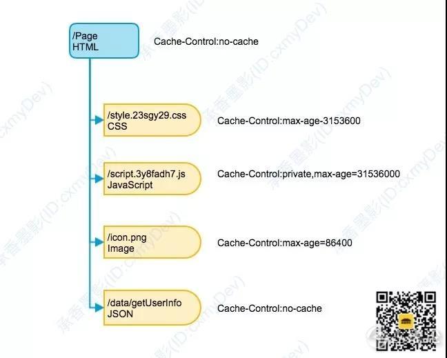 图解 HTTP [1] 的缓存机制 5.jpg
