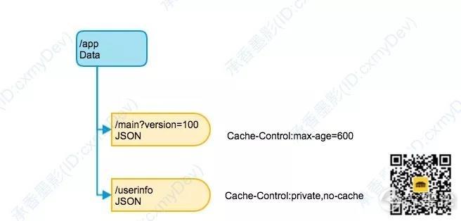 图解 HTTP [1] 的缓存机制 6.jpg