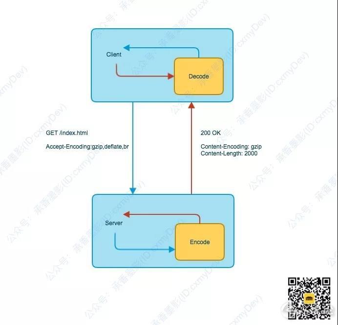 图解 HTTP [2] 内容编码 2.jpg
