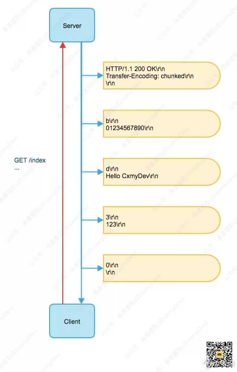 图解 HTTP [3] 传输编码 3.jpg