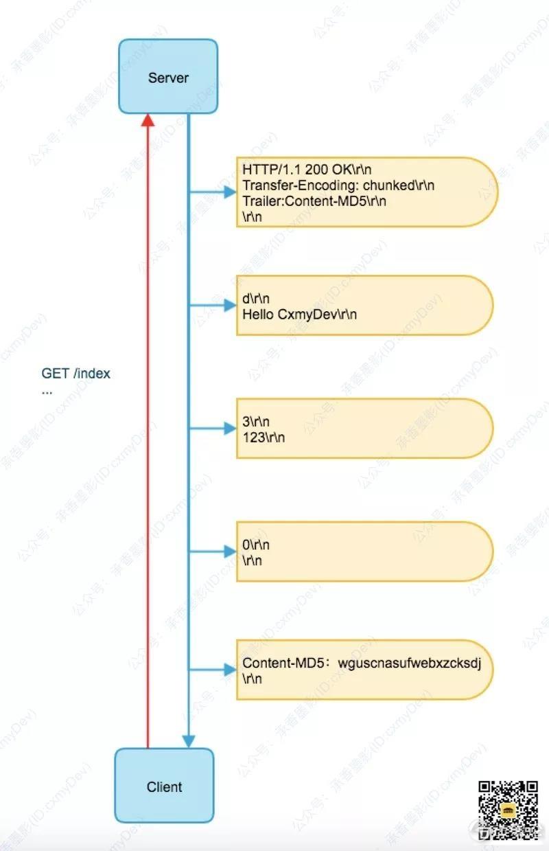 图解 HTTP [3] 传输编码 4.jpg