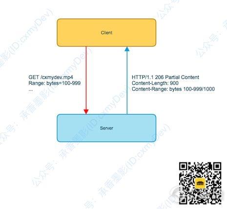 图解 HTTP [5] 范围请求,多线程下载 2.jpg