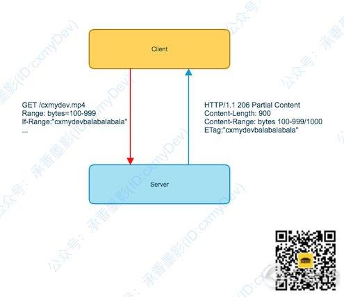 图解 HTTP [5] 范围请求,多线程下载 4.jpg