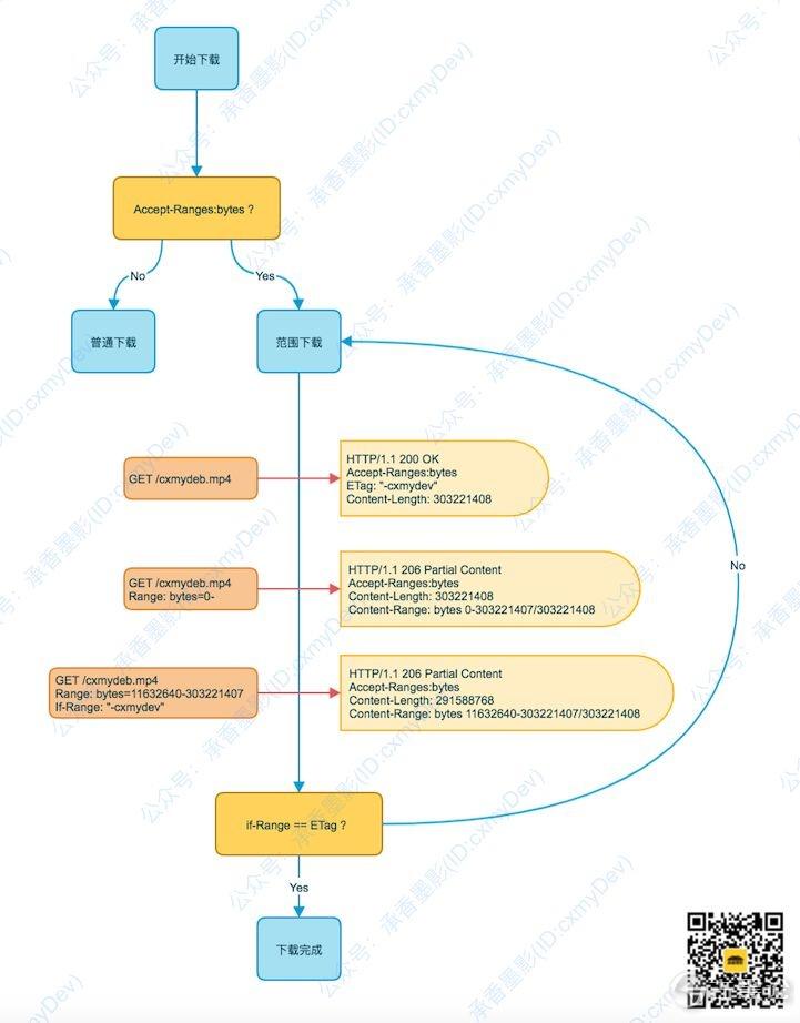 图解 HTTP [5] 范围请求,多线程下载 7.jpg