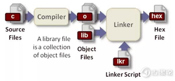 「底层原理」编译器的工作过程 编译原理.jpg
