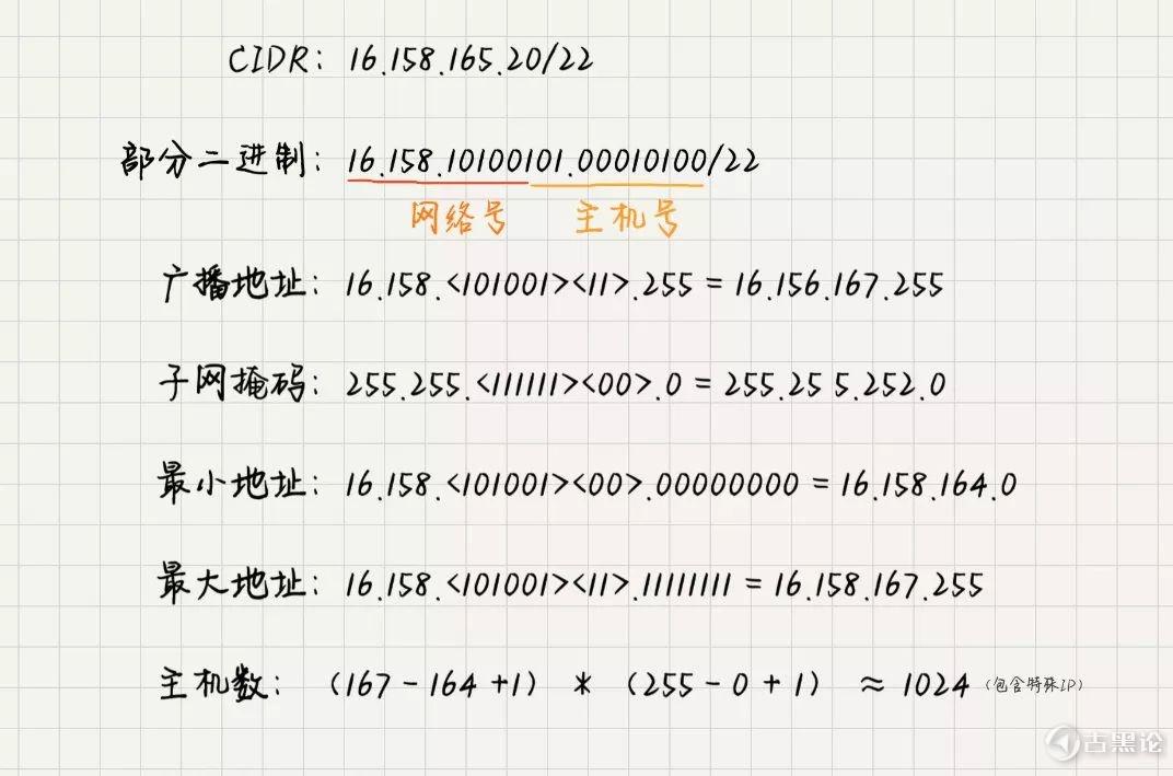 简说 IPv4 | 网络协议之 CIDR 9.jpg