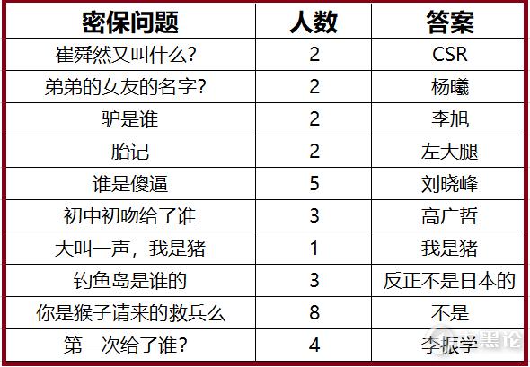 网友们最常使用的密保问题有哪些? 7-模版问题.png