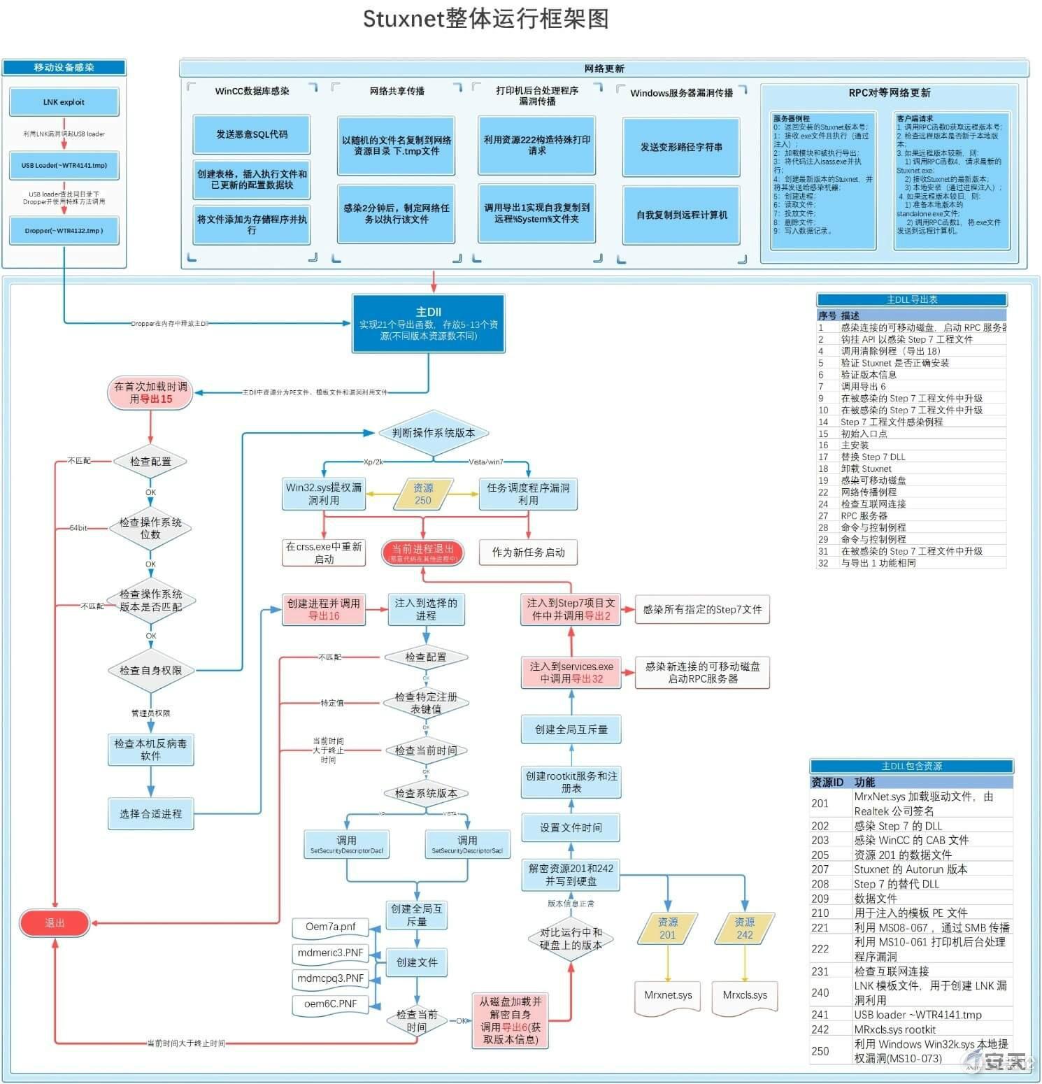 有史以来最复杂的软件——Stuxnet 震网 3-2.jpg