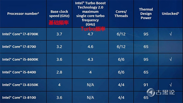 CPU频率 3.0GHz,到底是什么? sPEC.jpg