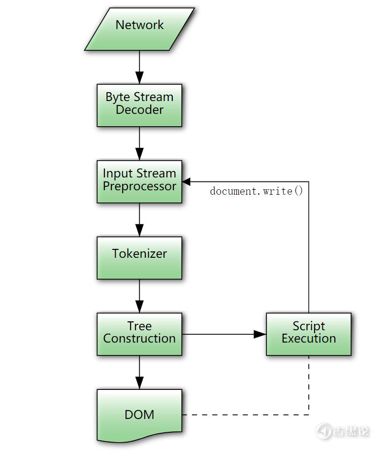 浏览器是怎么工作的(下) Image 1.png