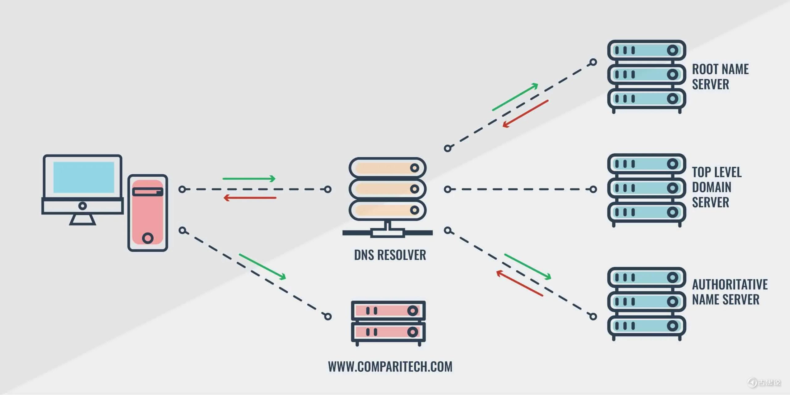 什么是DNS攻击、DNS劫持、DNS隧道 94984c549bb69e5e7c6f2.png